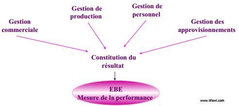 EBE Mesure de la performance de l'entreprise