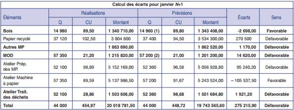 Calcul des écarts pour janvier