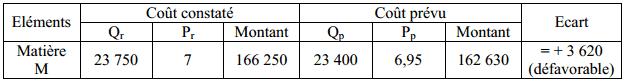 ecart-controle-budgetaire-compressor