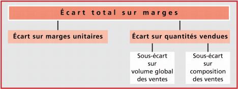 L'analyse des écarts sur marges