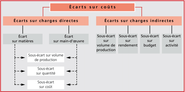 Écarts sur coût s