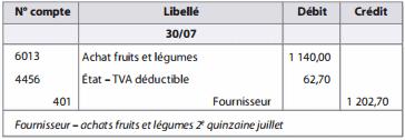 enregistrement comptable des produits frais