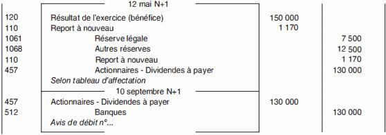 Enregistrements comptables liés à l'affectation du résultat