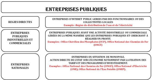 entreprise publique