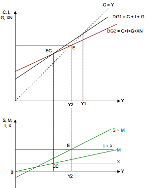 Equilibre en économie ouverte