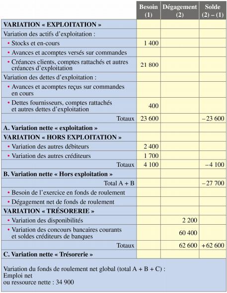 établir tableau financement 2