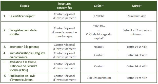 etapes-creation-entreprise-aumaroc