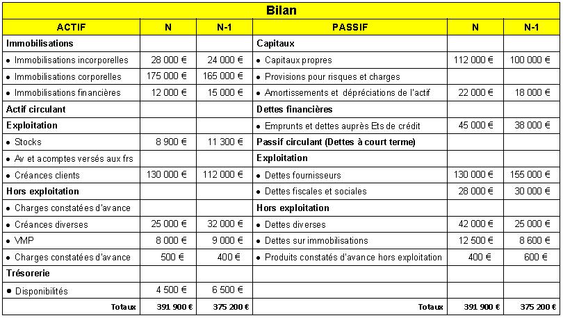 Analyse du bilan