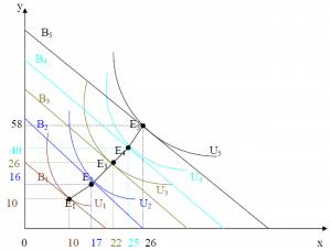 exercice-corriges-microeconomie