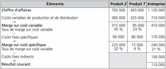Compte d'exploitation analytique en coûts spécifiques