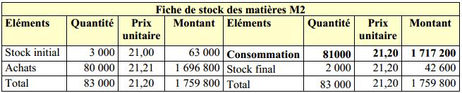 fiche-de-stock