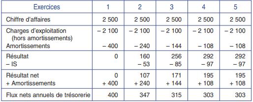 Calcul des flux nets de trésorerie