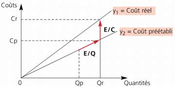 Représentation graphique sous forme vectorielle