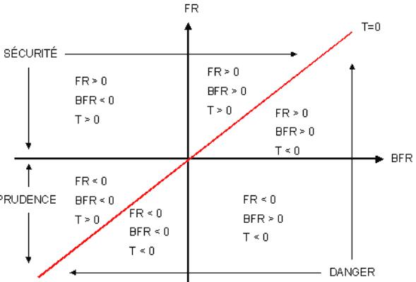 Fonds de roulement (FR) et besoin en fonds de roulement (BFR)