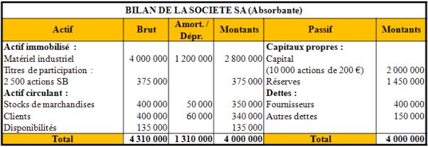 Bilan simplifié de la Société SA (absorbante)