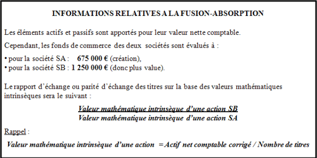 Bilan simplifié de la Société SB (absorbée)