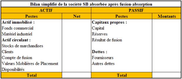 Bilan simplifié de la Société SB après fusion (à compléter)