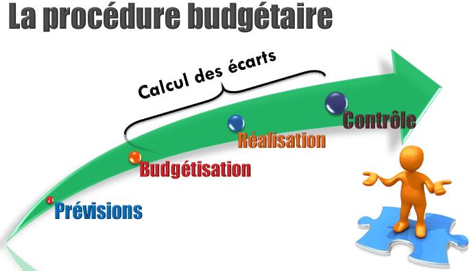 gestion budgétaire de la production