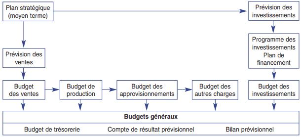 La hiérarchie budgétaire