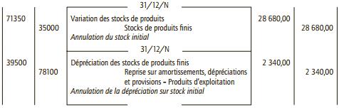 journal stock de produits fini