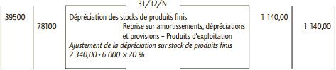 dépréciation stock