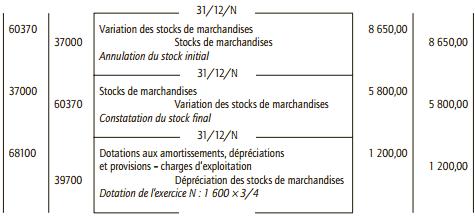 stock de marchandises