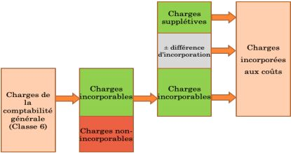 incorporation des charges
