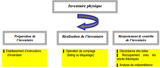 inventaire physique