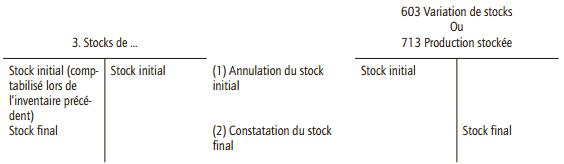 comptabilisation de l'inventaire des stocks