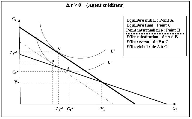 l'effet-substitution