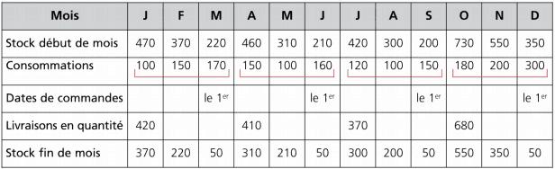 Tableau de livraison des quantités variables