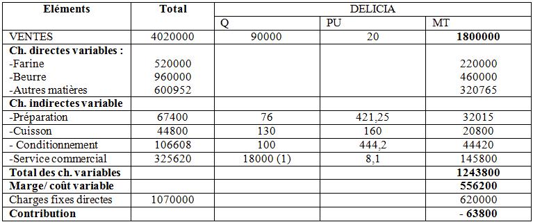 marges-resultat-direct-costing