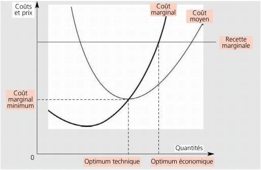 représentation graphique du cout marginal