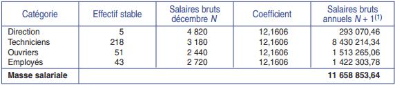 Masse salariale prévisionnelle des effectifs stables