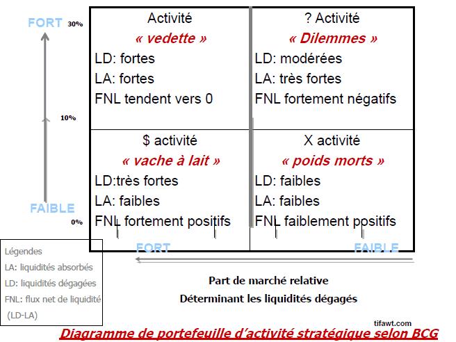 La Matrice Bcg Presentation Et Application