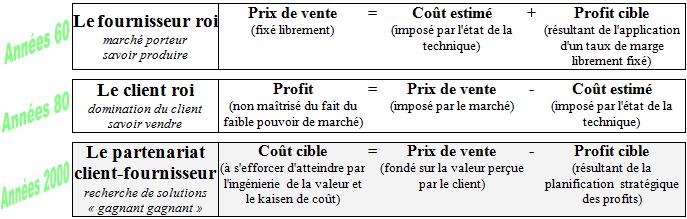 méthode coûts cible