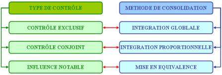 méthode de consolidation