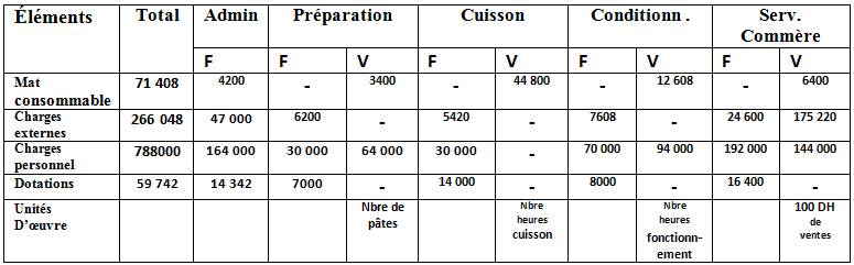 methode direct costing repartition charges