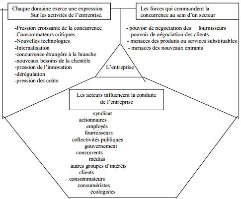 micro-macro-environnement-entreprise