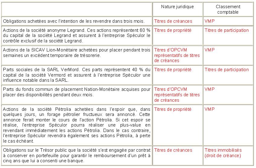 nature-juridique-et-le-classement-des-titres-en-portefeuille