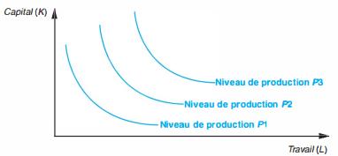 niveau de production