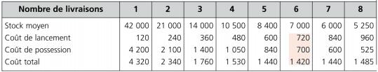 Nombre optimal de commandes par le calcul