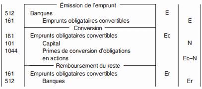 obligation-convertible