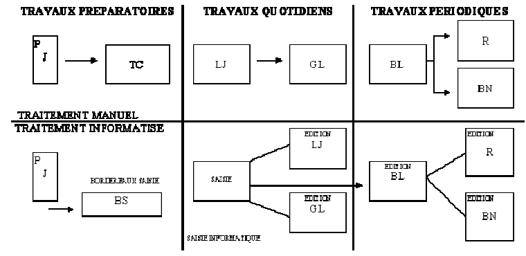organisation-comptable