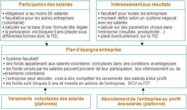 participation financiere au resultat