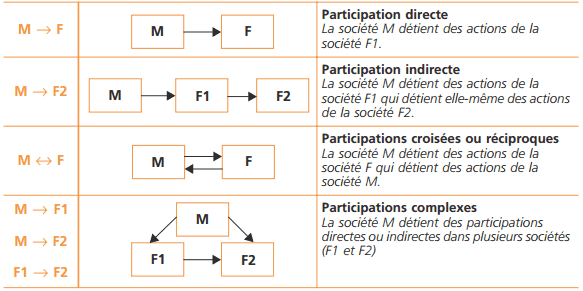participation-financiere