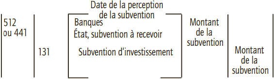 perception de subvention
