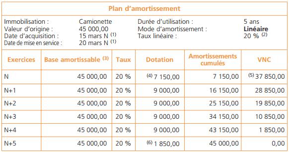 Amortissement Et Depreciation Des Immobilisations