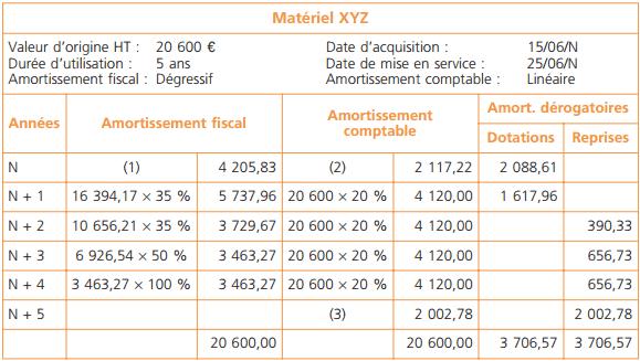plan amortissement comptable