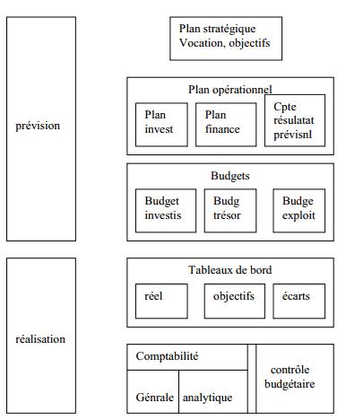 planification gestion budgétaire